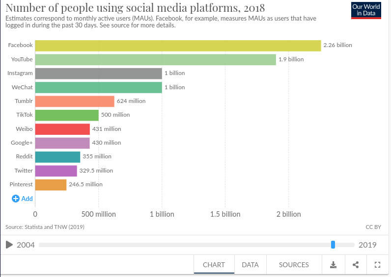 Image of Total Social Network Users across different platforms - from are social network sites good for our society?